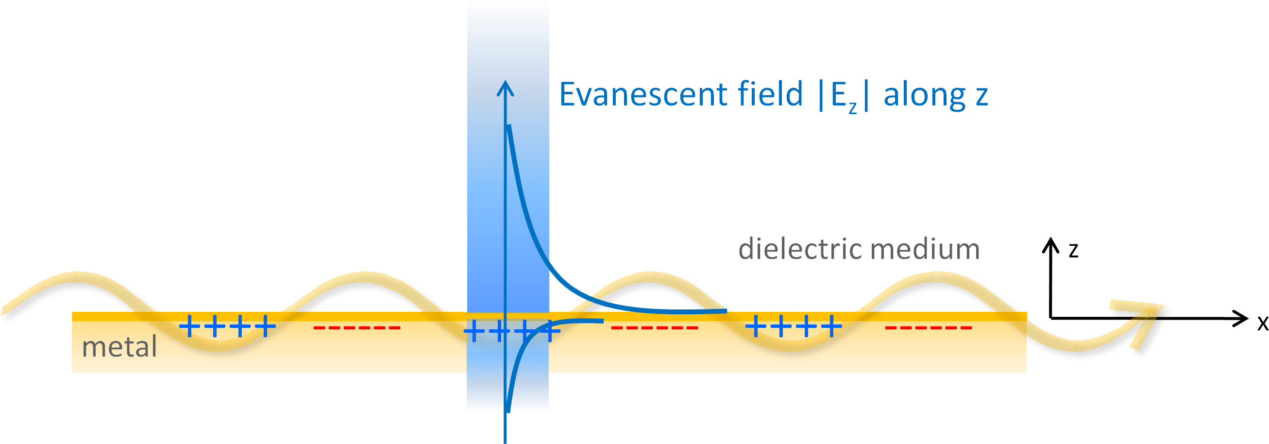 Physics Robert Schuetky Schütky Plasmons